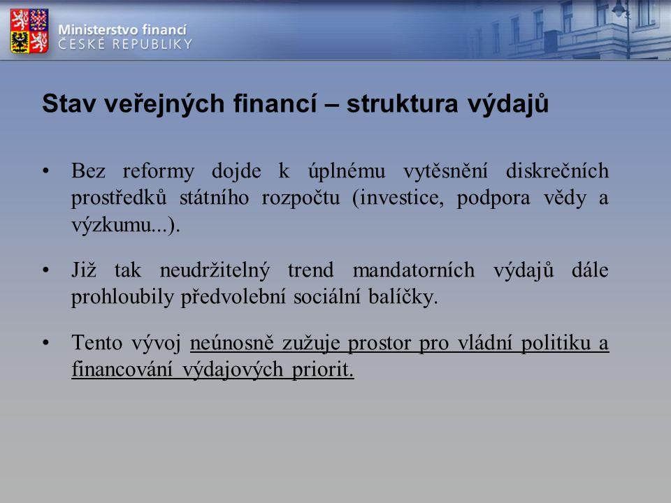 Stav veřejných financí – struktura výdajů Bez reformy dojde k úplnému vytěsnění diskrečních prostředků státního rozpočtu (investice, podpora vědy a výzkumu...).