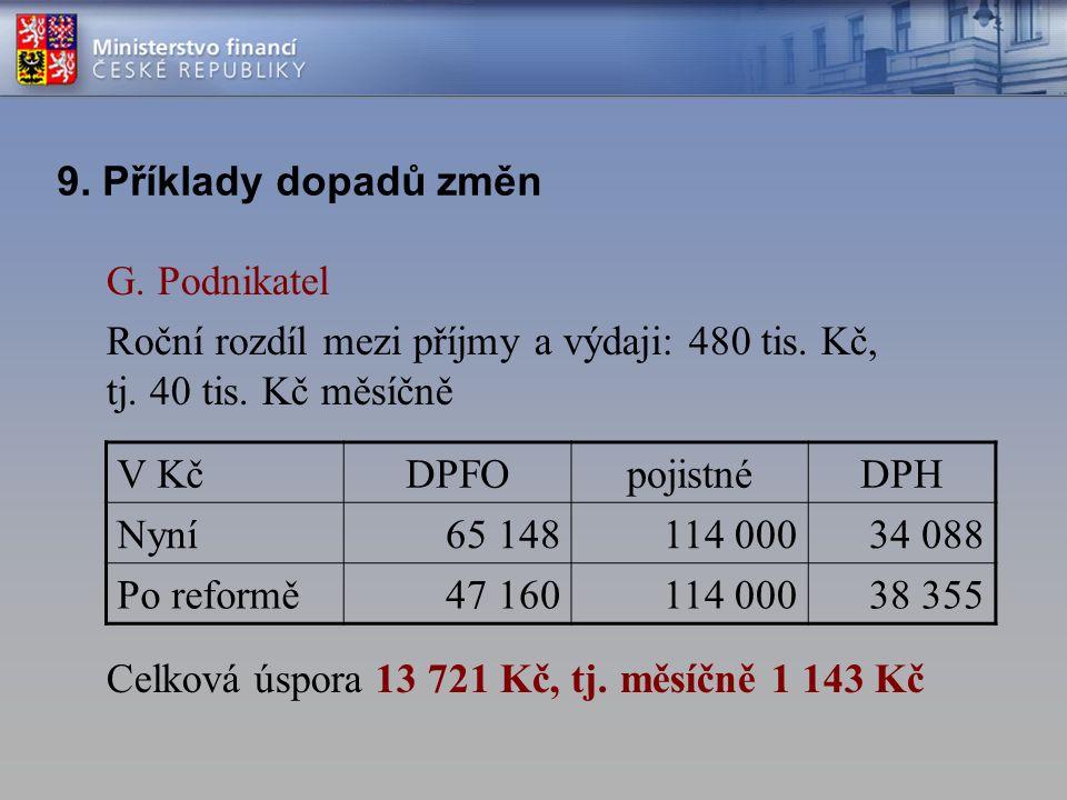 G. Podnikatel Roční rozdíl mezi příjmy a výdaji: 480 tis.