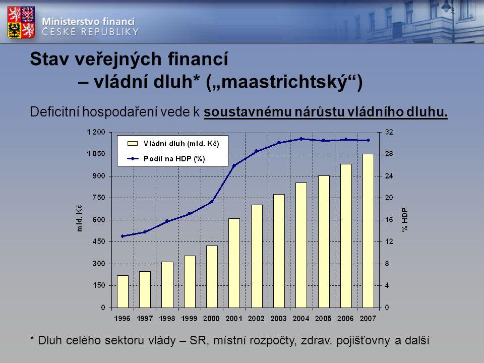 Deficitní hospodaření vede k soustavnému nárůstu vládního dluhu.