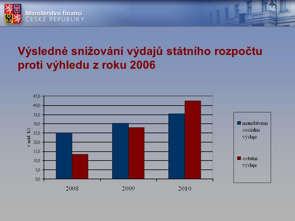 Výsledné snižování výdajů státního rozpočtu proti výhledu z roku 2006