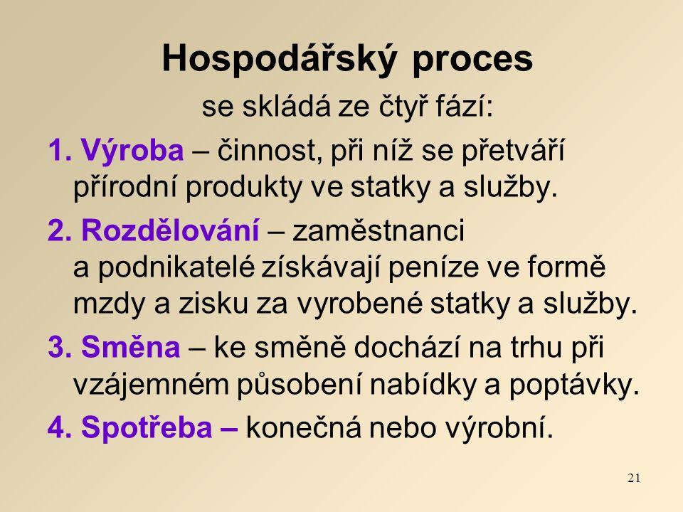 Hospodářský proces se skládá ze čtyř fází: 1.