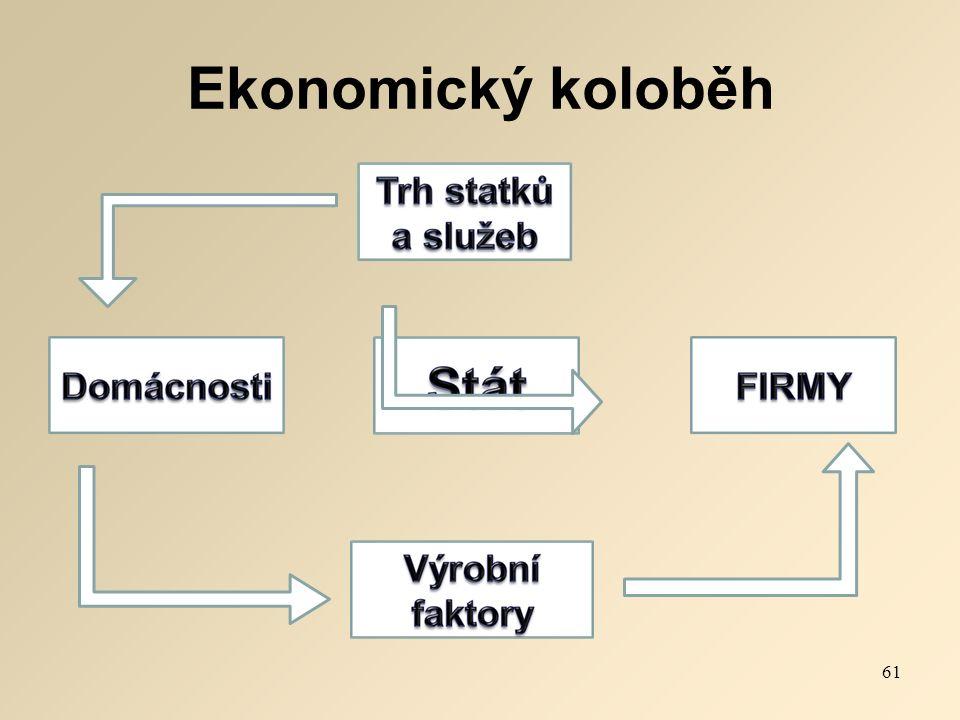 Ekonomický koloběh 61