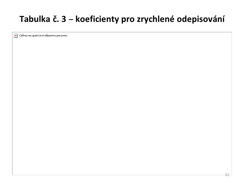 Tabulka č. 3 ‒ koeficienty pro zrychlené odepisování 62
