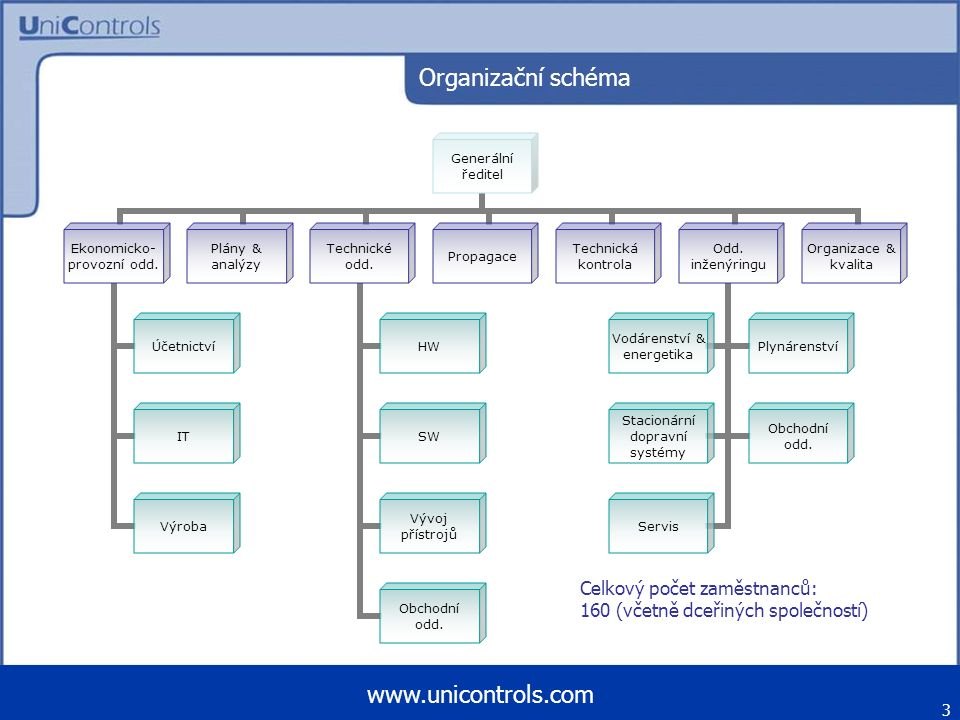 Organizační schéma Celkový počet zaměstnanců: 160 (včetně dceřiných společností) 3 www.unicontrols.com Generální ředitel Ekonomicko- provozní odd. Úče