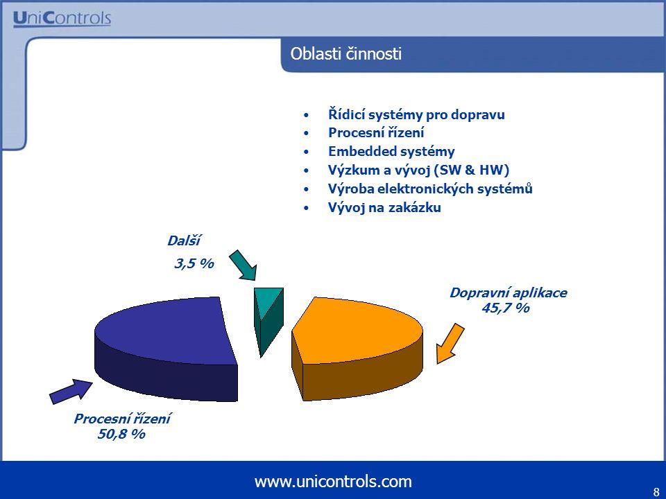 8 Oblasti činnosti Řídicí systémy pro dopravu Procesní řízení Embedded systémy Výzkum a vývoj (SW & HW) Výroba elektronických systémů Vývoj na zakázku Dopravní aplikace 45,7 % Procesní řízení 50,8 % Další 3,5 %