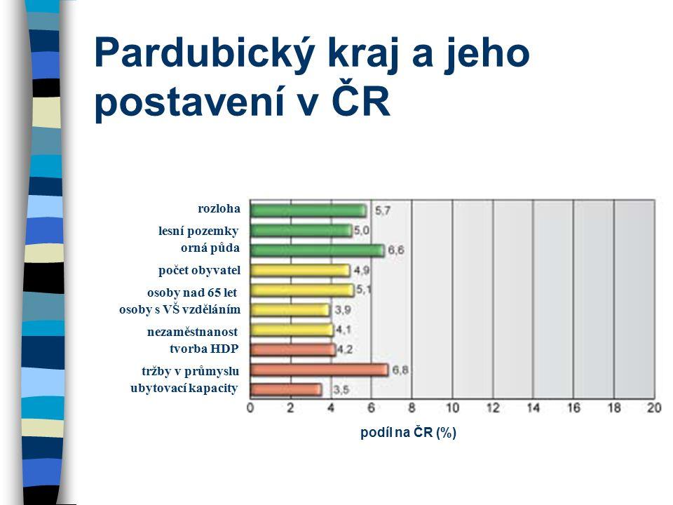 Pardubický kraj a jeho postavení v ČR rozloha lesní pozemky orná půda počet obyvatel osoby nad 65 let osoby s VŠ vzděláním nezaměstnanost tvorba HDP tržby v průmyslu ubytovací kapacity podíl na ČR (%)