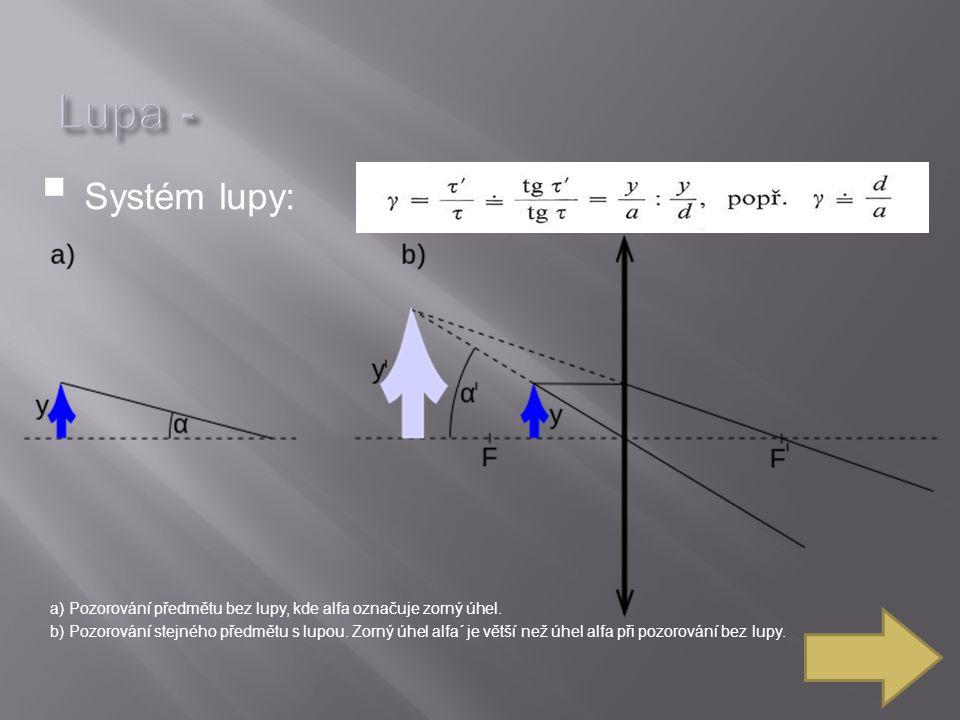  Systém lupy: a) Pozorování předmětu bez lupy, kde alfa označuje zorný úhel.