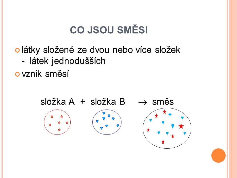 CO JSOU SMĚSI látky složené ze dvou nebo více složek - látek jednodušších vznik směsí složka A + složka B  směs