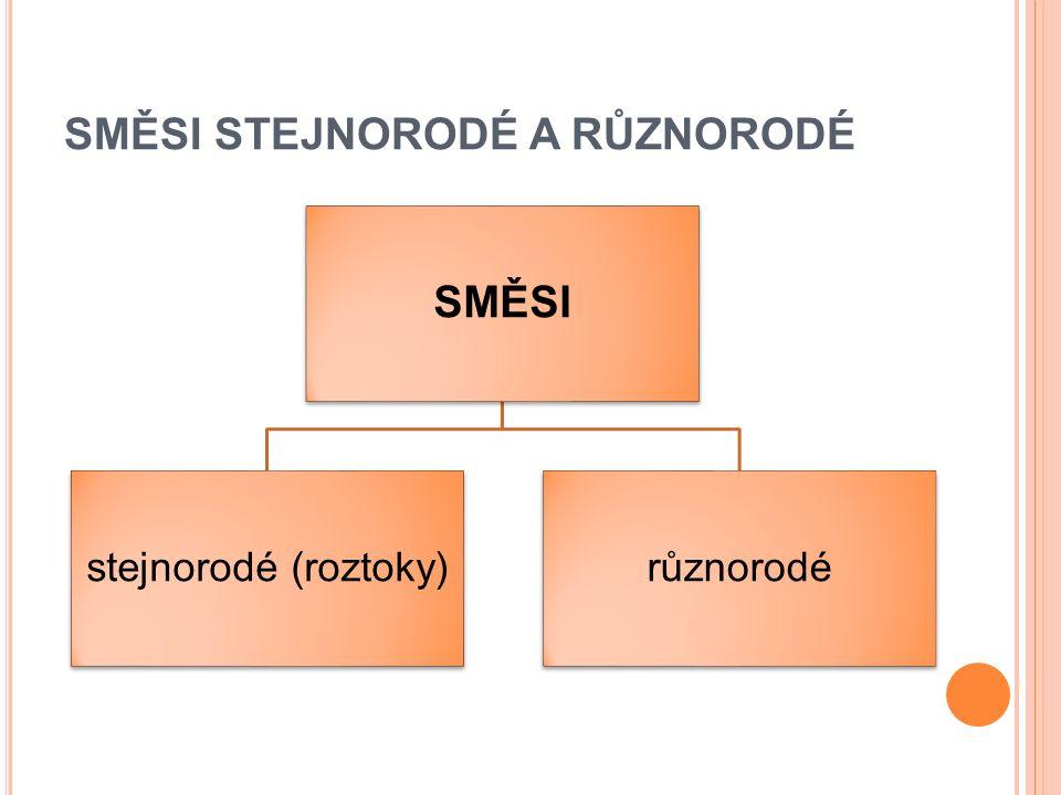 STEJNORODÉ SMĚSI = ROZTOKY nejčastěji kapaliny - vznikají rozpuštěním látek v rozpouštědle rozpouštědlo je zpravidla kapalina (např.