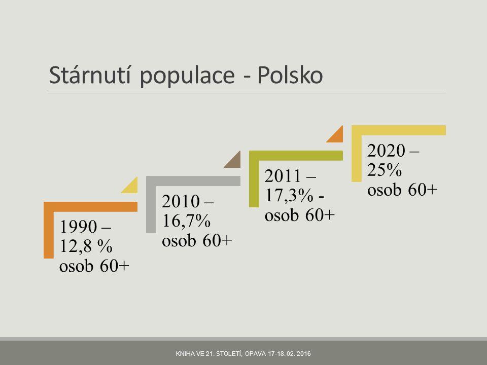 Stárnutí populace - Polsko 1990 – 12,8 % osob 60+ 2010 – 16,7% osob 60+ 2011 – 17,3% - osob 60+ 2020 – 25% osob 60+ KNIHA VE 21.