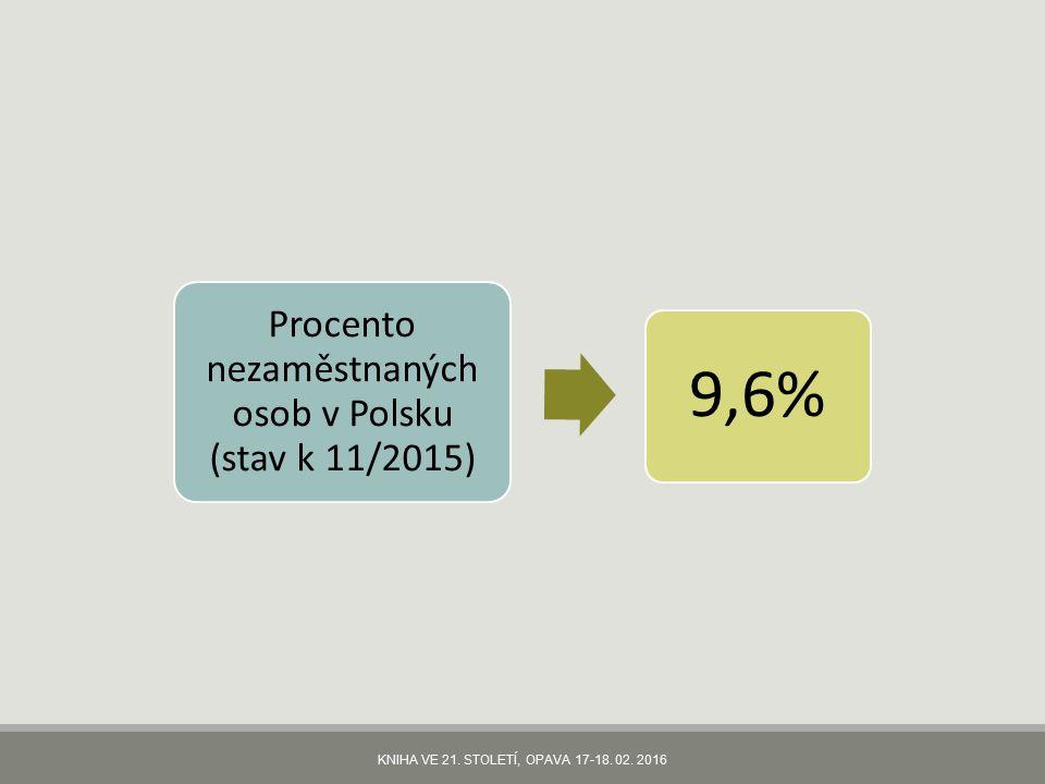 Procento nezaměstnaných osob v Polsku (stav k 11/2015) 9,6%