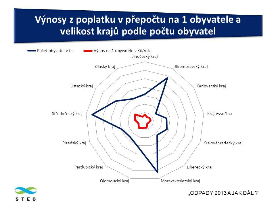 """""""ODPADY 2013 A JAK DÁL Výnosy z poplatku v přepočtu na 1 obyvatele a velikost krajů podle počtu obyvatel"""