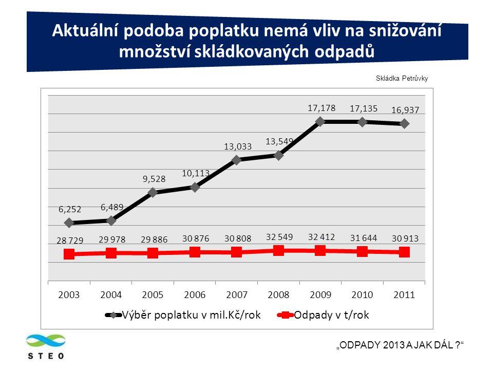 """Aktuální podoba poplatku nemá vliv na snižování množství skládkovaných odpadů """"ODPADY 2013 A JAK DÁL Skládka Petrůvky"""