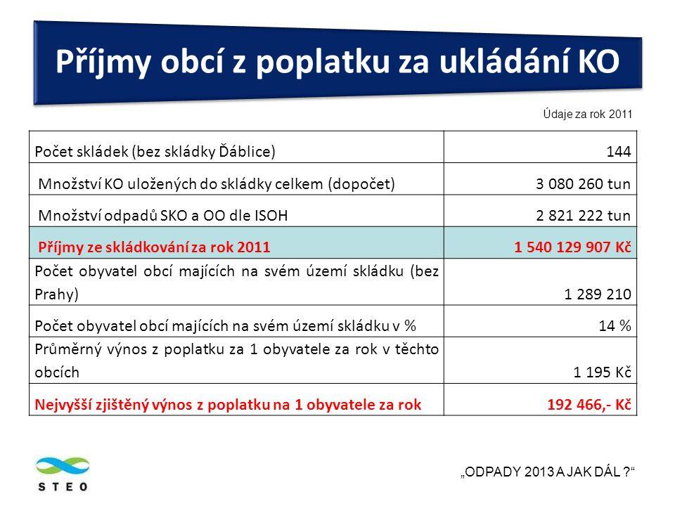 """Počet skládek (bez skládky Ďáblice) 144 Množství KO uložených do skládky celkem (dopočet) 3 080 260 tun Množství odpadů SKO a OO dle ISOH 2 821 222 tun Příjmy ze skládkování za rok 2011 1 540 129 907 Kč Počet obyvatel obcí majících na svém území skládku (bez Prahy)1 289 210 Počet obyvatel obcí majících na svém území skládku v %14 % Průměrný výnos z poplatku za 1 obyvatele za rok v těchto obcích1 195 Kč Nejvyšší zjištěný výnos z poplatku na 1 obyvatele za rok192 466,- Kč """"ODPADY 2013 A JAK DÁL ? Příjmy obcí z poplatku za ukládání KO Údaje za rok 2011"""