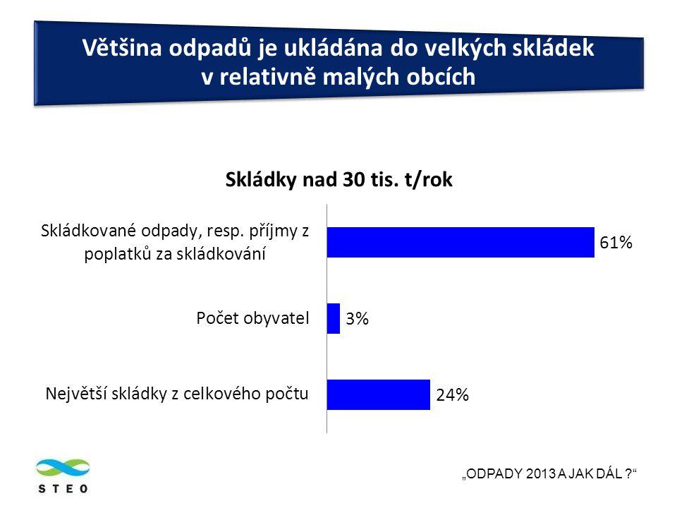 """""""ODPADY 2013 A JAK DÁL ? Většina odpadů je ukládána do velkých skládek v relativně malých obcích"""