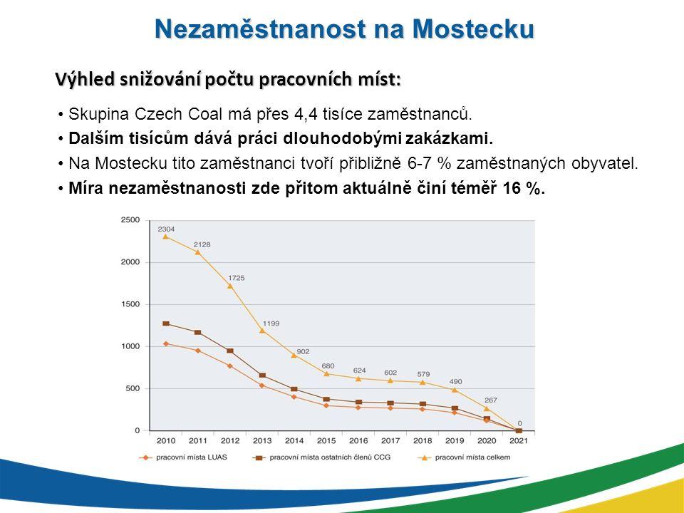 Pokles kupní síly bývalých zaměstnanců by činil 227,5 mi.