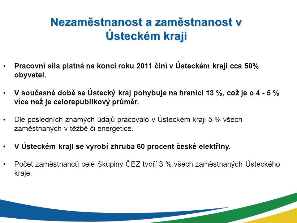 Nezaměstnanost a zaměstnanost v Ústeckém kraji Pracovní síla platná na konci roku 2011 činí v Ústeckém kraji cca 50% obyvatel.