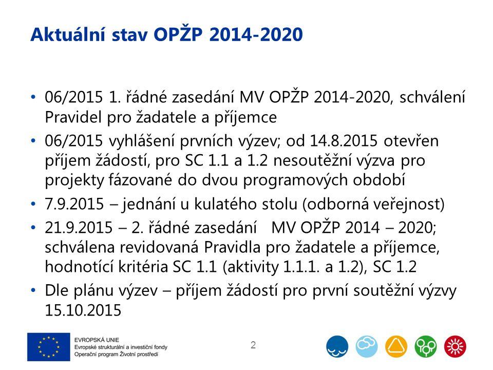 Podmínky pro administraci projektů OPŽP 2014-2020 SC 1.1 a 1.2 Výpočet výše podpory Podpora z FS s maximální hranicí 85 % celkových způsobilých výdajů projektu Příjmy projektů odečteny metodou flat rate - jednorázovým snížením způsobilých výdajů paušální sazbou 25 %; výše podpory z FS pak bude 63,75 % Jednoznačnost výpočtu, není nutné sledovat příjmy projektu po dobu následného monitoringu, podpora více projektů Řeší se možnost poskytnutí zvýhodněných půjček ze SFŽP 13