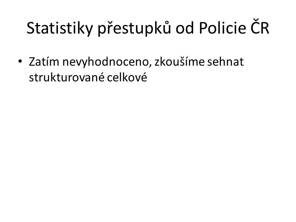 Statistiky přestupků od Policie ČR Zatím nevyhodnoceno, zkoušíme sehnat strukturované celkové