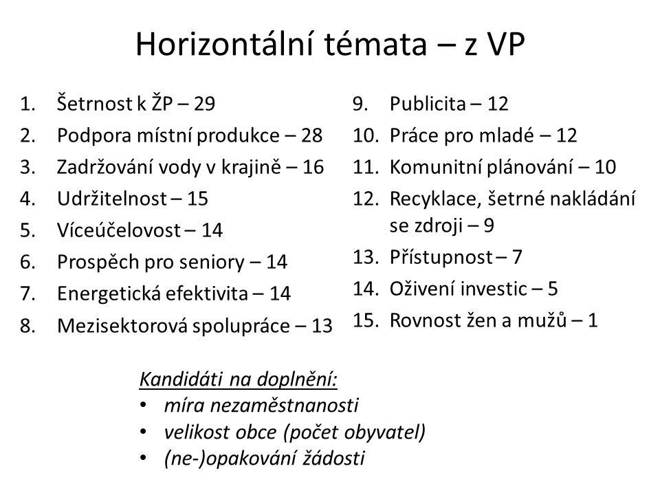 Horizontální témata – z VP 1.Šetrnost k ŽP – 29 2.Podpora místní produkce – 28 3.Zadržování vody v krajině – 16 4.Udržitelnost – 15 5.Víceúčelovost – 14 6.Prospěch pro seniory – 14 7.Energetická efektivita – 14 8.Mezisektorová spolupráce – 13 9.Publicita – 12 10.Práce pro mladé – 12 11.Komunitní plánování – 10 12.Recyklace, šetrné nakládání se zdroji – 9 13.Přístupnost – 7 14.Oživení investic – 5 15.Rovnost žen a mužů – 1 Kandidáti na doplnění: míra nezaměstnanosti velikost obce (počet obyvatel) (ne-)opakování žádosti