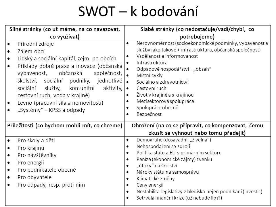 SWOT – k bodování Silné stránky (co už máme, na co navazovat, co využívat) Slabé stránky (co nedostačuje/vadí/chybí, co potřebujeme)  Přírodní zdroje  Zájem obcí  Lidský a sociální kapitál, zejm.