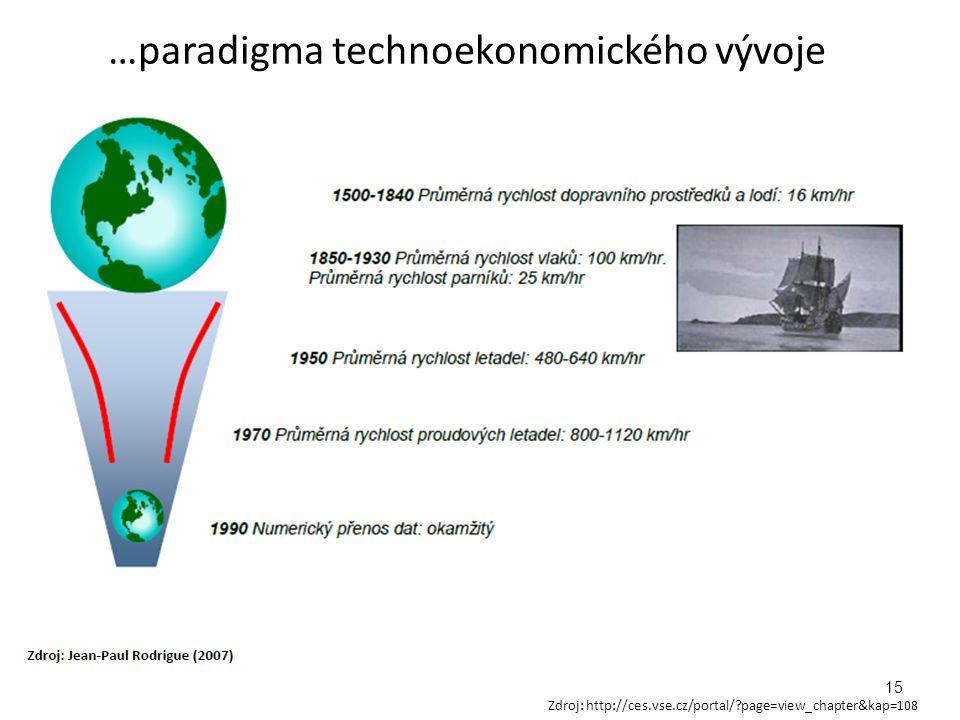 …paradigma technoekonomického vývoje 15 Zdroj: http://ces.vse.cz/portal/?page=view_chapter&kap=108