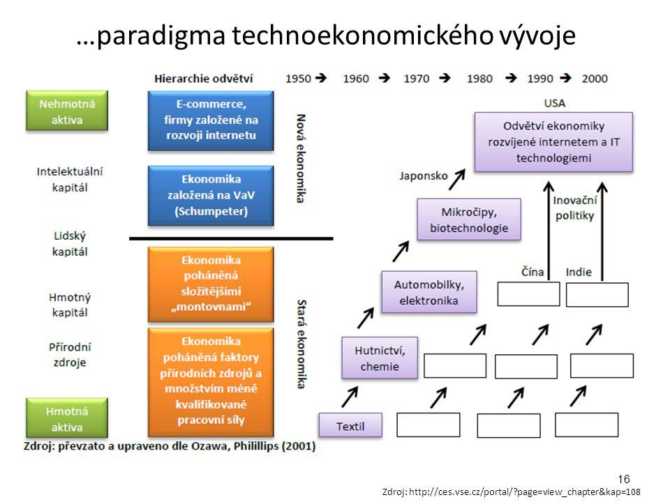 …paradigma technoekonomického vývoje 16 Zdroj: http://ces.vse.cz/portal/?page=view_chapter&kap=108