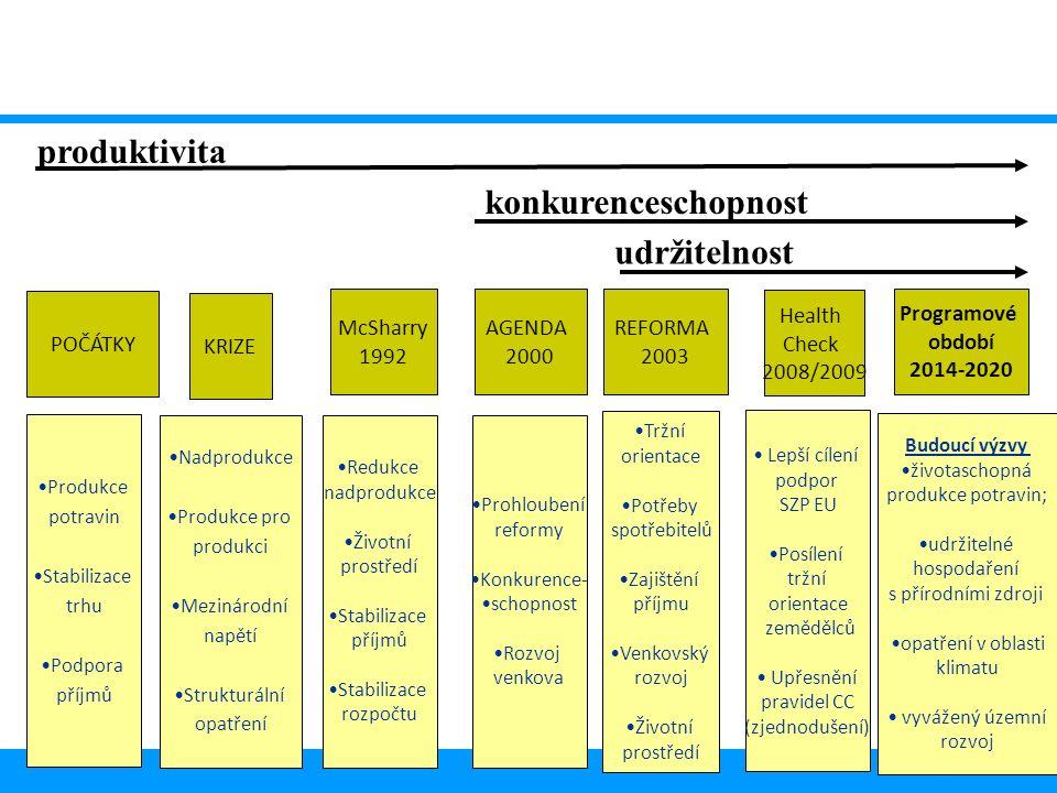 18 Nadprodukce Produkce pro produkci Mezinárodní napětí Strukturální opatření Redukce nadprodukce Životní prostředí Stabilizace příjmů Stabilizace rozpočtu Produkce potravin Stabilizace trhu Podpora příjmů Prohloubení reformy Konkurence- schopnost Rozvoj venkova Tržní orientace Potřeby spotřebitelů Zajištění příjmu Venkovský rozvoj Životní prostředí POČÁTKY KRIZE McSharry 1992 AGENDA 2000 REFORMA 2003 produktivita konkurenceschopnost udržitelnost Health Check 2008/2009 Lepší cílení podpor SZP EU Posílení tržní orientace zemědělců Upřesnění pravidel CC (zjednodušení) Budoucí výzvy životaschopná produkce potravin; udržitelné hospodaření s přírodními zdroji opatření v oblasti klimatu vyvážený územní rozvoj Programové období 2014-2020