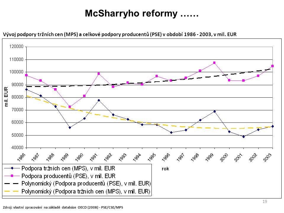 19 McSharryho reformy …… Zdroj: vlastní zpracování na základě databáze OECD (2008) - PSE/CSE/MPS Vývoj podpory tržních cen (MPS) a celkové podpory producentů (PSE) v období 1986 - 2003, v mil.