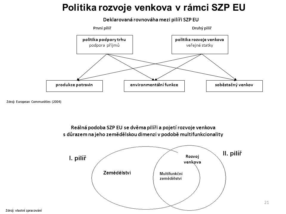 21 Politika rozvoje venkova v rámci SZP EU politika podpory trhu podpora příjmů První pilířDruhý pilíř politika rozvoje venkova veřejné statky produkc