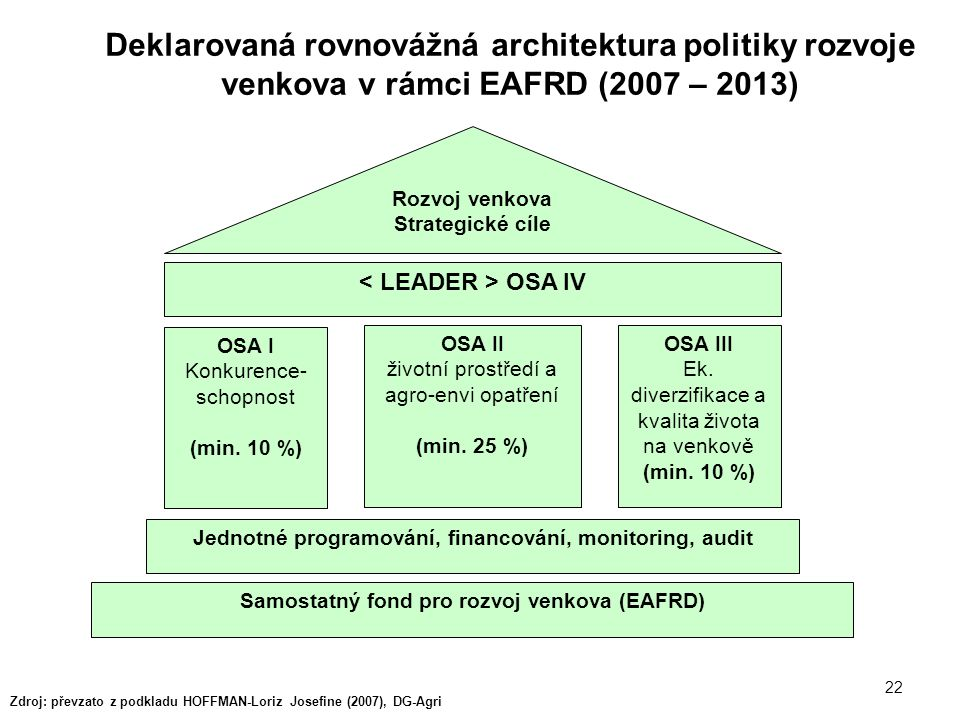 22 Deklarovaná rovnovážná architektura politiky rozvoje venkova v rámci EAFRD (2007 – 2013) Zdroj: převzato z podkladu HOFFMAN-Loriz Josefine (2007),