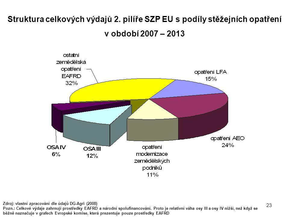 23 Struktura celkových výdajů 2. pilíře SZP EU s podíly stěžejních opatření v období 2007 – 2013 Zdroj: vlastní zpracování dle údajů DG-Agri (2008) Po