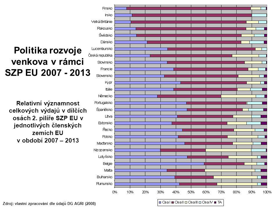 24 Politika rozvoje venkova v rámci SZP EU 2007 - 2013 Relativní významnost celkových výdajů v dílčích osách 2. pilíře SZP EU v jednotlivých členských
