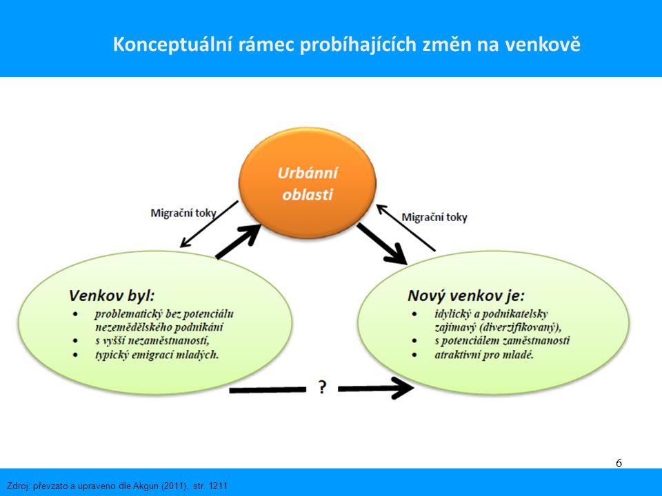 6 Zdroj: převzato a upraveno dle Akgun (2011), str. 1211 Konceptuální rámec probíhajících změn na venkově