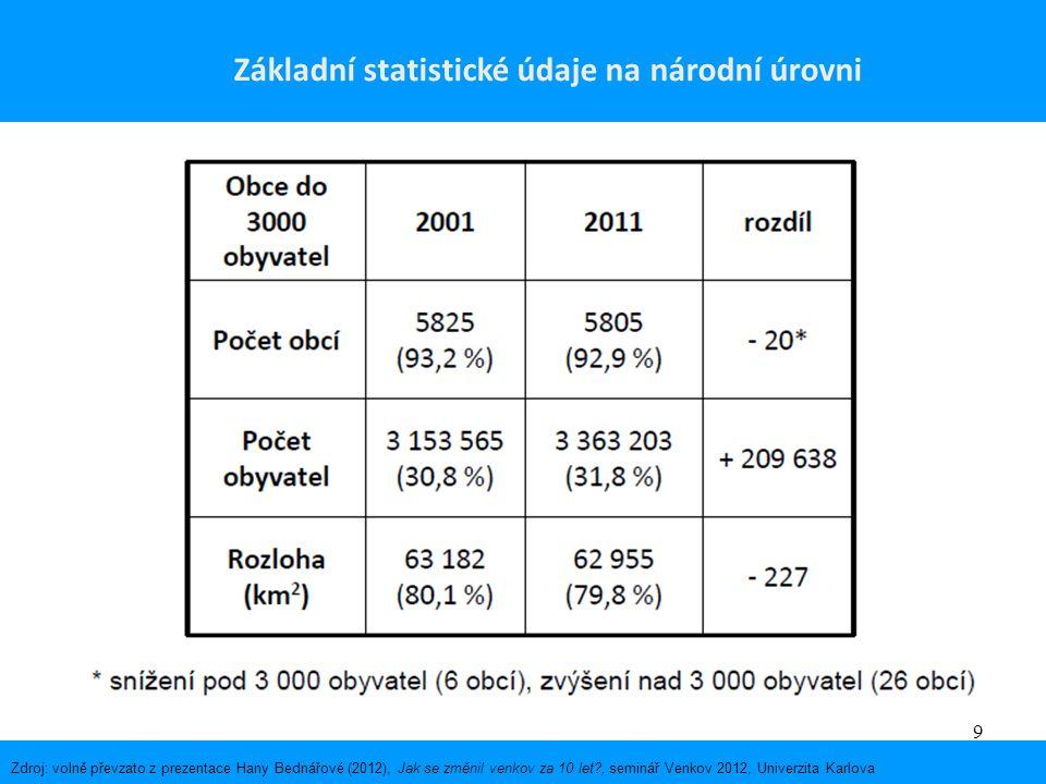 20 Zdroj: http://ec.europa.eu/agriculture/cap-post-2013/graphs/index_en.htm Vývoj struktury výdajů SZP EU