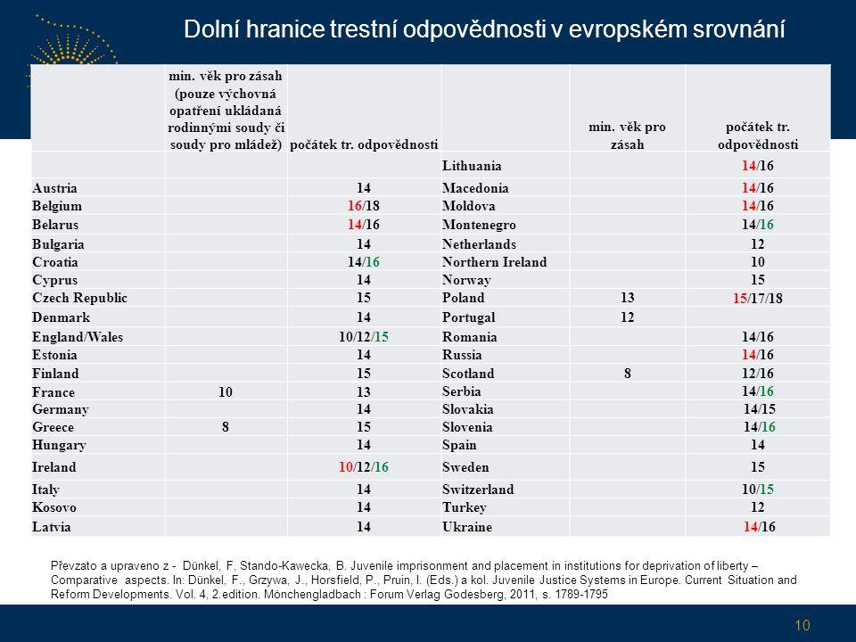 Dolní hranice trestní odpovědnosti v evropském srovnání min.