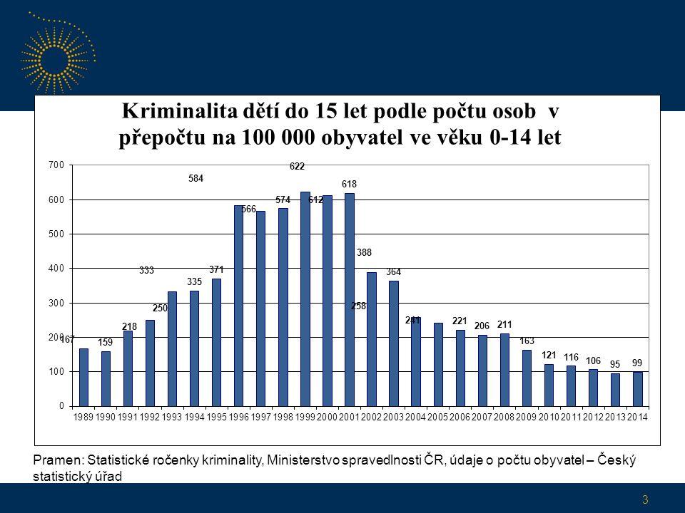 3 Pramen: Statistické ročenky kriminality, Ministerstvo spravedlnosti ČR, údaje o počtu obyvatel – Český statistický úřad