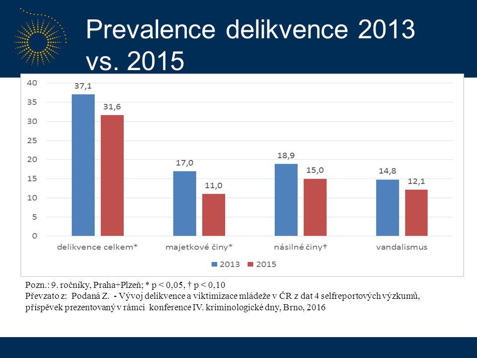 Prevalence delikvence 2013 vs. 2015 Pozn.: 9.