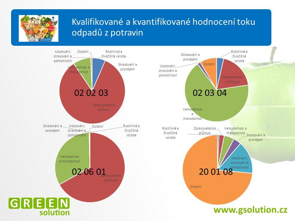 Hodnocení PVVO Kvalifikované a kvantifikované hodnocení toku odpadů z potravin 02 03 04 02 06 01