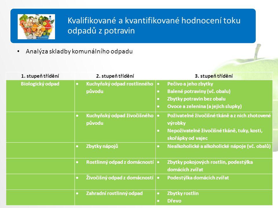 Hodnocení PVVO Analýza skladby komunálního odpadu Kvalifikované a kvantifikované hodnocení toku odpadů z potravin 1.