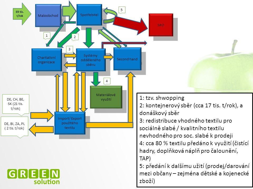 Materiálové využití Charitativní organizace Second hand Systémy odděleného sběru Spotřebitel SKO Maloobchod Import/ Export použitého textilu 69 tis.