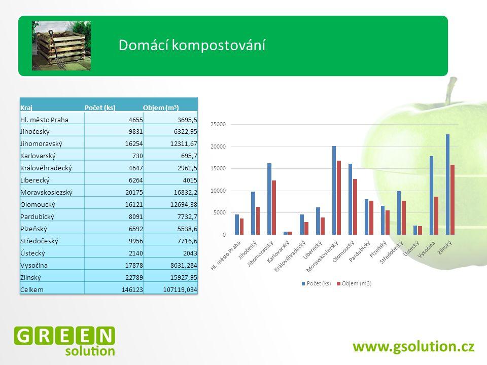 Hodnocení PVVO Domácí kompostování