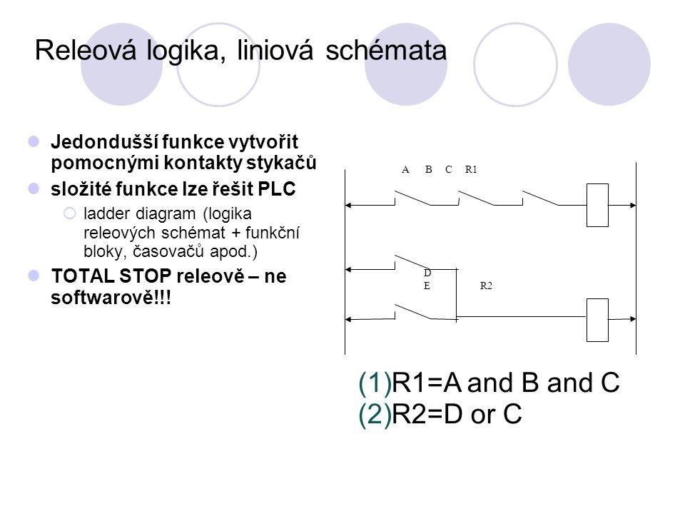 Releová logika, liniová schémata Jedondušší funkce vytvořit pomocnými kontakty stykačů složité funkce lze řešit PLC  ladder diagram (logika releových schémat + funkční bloky, časovačů apod.) TOTAL STOP releově – ne softwarově!!.