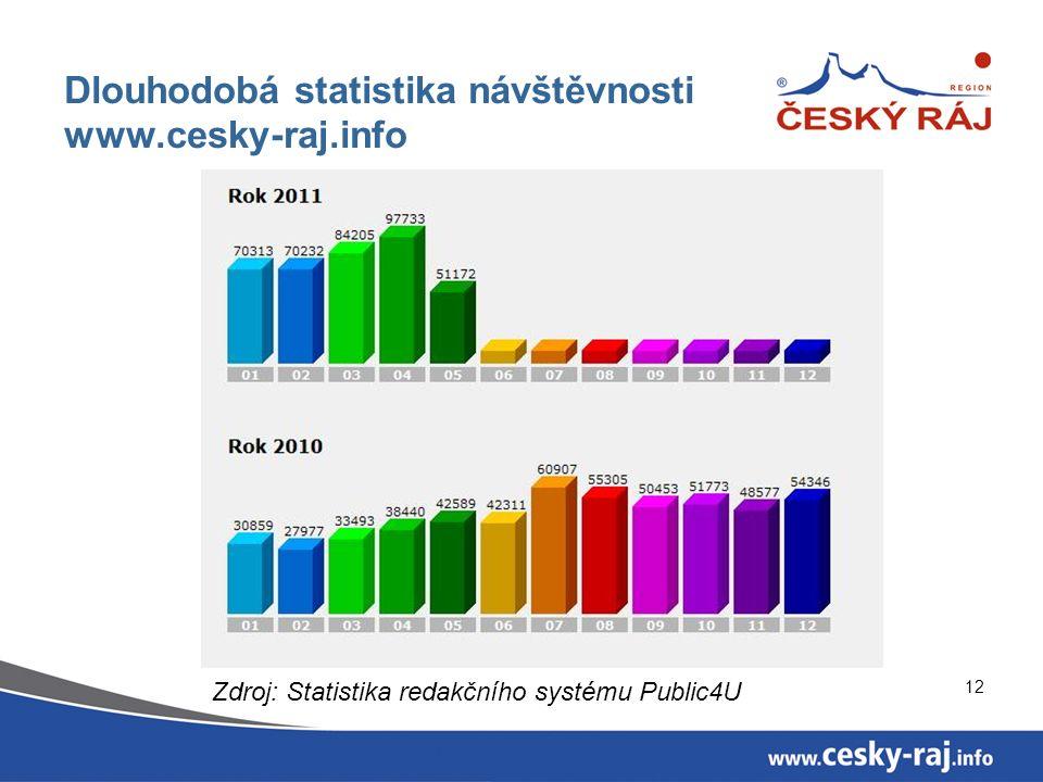 Dlouhodobá statistika návštěvnosti www.cesky-raj.info 12 Zdroj: Statistika redakčního systému Public4U