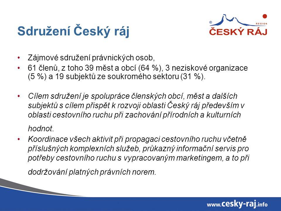 Sdružení Český ráj Zájmové sdružení právnických osob, 61 členů, z toho 39 měst a obcí (64 %), 3 neziskové organizace (5 %) a 19 subjektů ze soukromého sektoru (31 %).