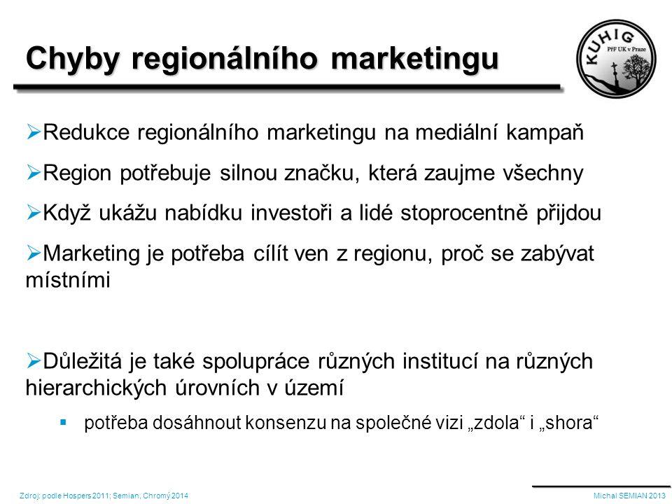 """ Redukce regionálního marketingu na mediální kampaň  Region potřebuje silnou značku, která zaujme všechny  Když ukážu nabídku investoři a lidé stoprocentně přijdou  Marketing je potřeba cílít ven z regionu, proč se zabývat místními  Důležitá je také spolupráce různých institucí na různých hierarchických úrovních v území  potřeba dosáhnout konsenzu na společné vizi """"zdola i """"shora Chyby regionálního marketingu Michal SEMIAN 2013Zdroj: podle Hospers 2011; Semian, Chromý 2014"""