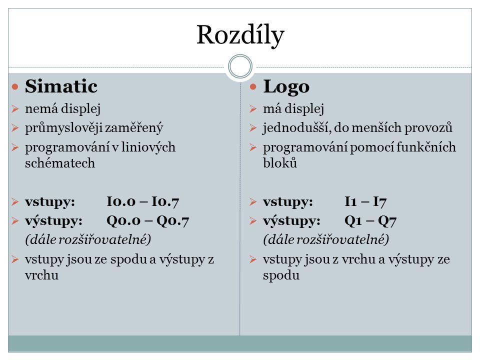 Rozdíly Simatic  nemá displej  průmyslověji zaměřený  programování v liniových schématech  vstupy:I0.0 – I0.7  výstupy:Q0.0 – Q0.7 (dále rozšiřov