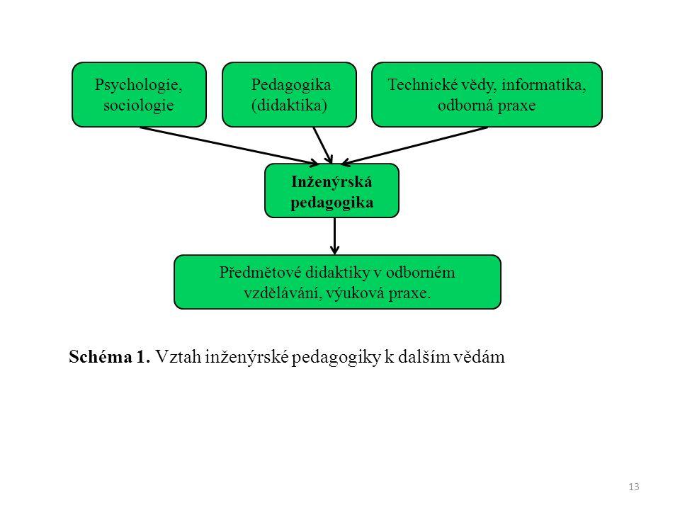 Schéma 1. Vztah inženýrské pedagogiky k dalším vědám 13 Inženýrská pedagogika Pedagogika (didaktika) Psychologie, sociologie Technické vědy, informati
