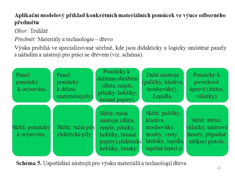 Aplikační modelový příklad konkrétních materiálních pomůcek ve výuce odborného předmětu Obor: Truhlář Předmět: Materiály a technologie – dřevo Výuka probíhá ve specializované učebně, kde jsou didakticky a logicky umístěné panely s nářadím a nástroji pro práci se dřevem (viz.