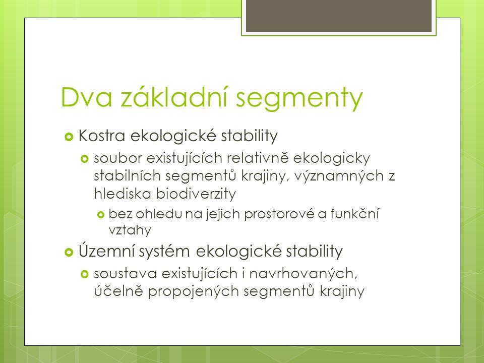 Dva základní segmenty  Kostra ekologické stability  soubor existujících relativně ekologicky stabilních segmentů krajiny, významných z hlediska biodiverzity  bez ohledu na jejich prostorové a funkční vztahy  Územní systém ekologické stability  soustava existujících i navrhovaných, účelně propojených segmentů krajiny